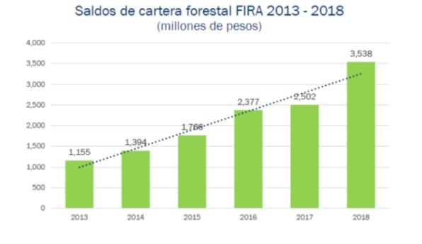Fuente: FIRA, valores nominales